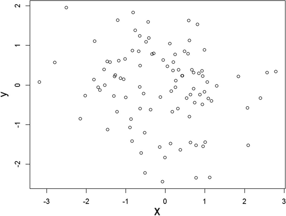 Data Analysis Using R Programming | SpringerLink
