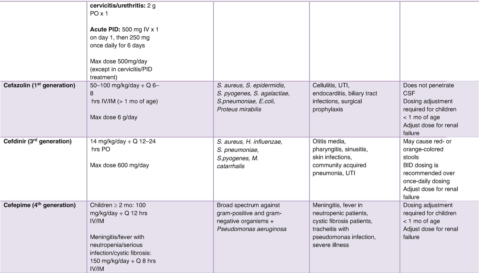 Pediatric Antibiotic Guide | SpringerLink