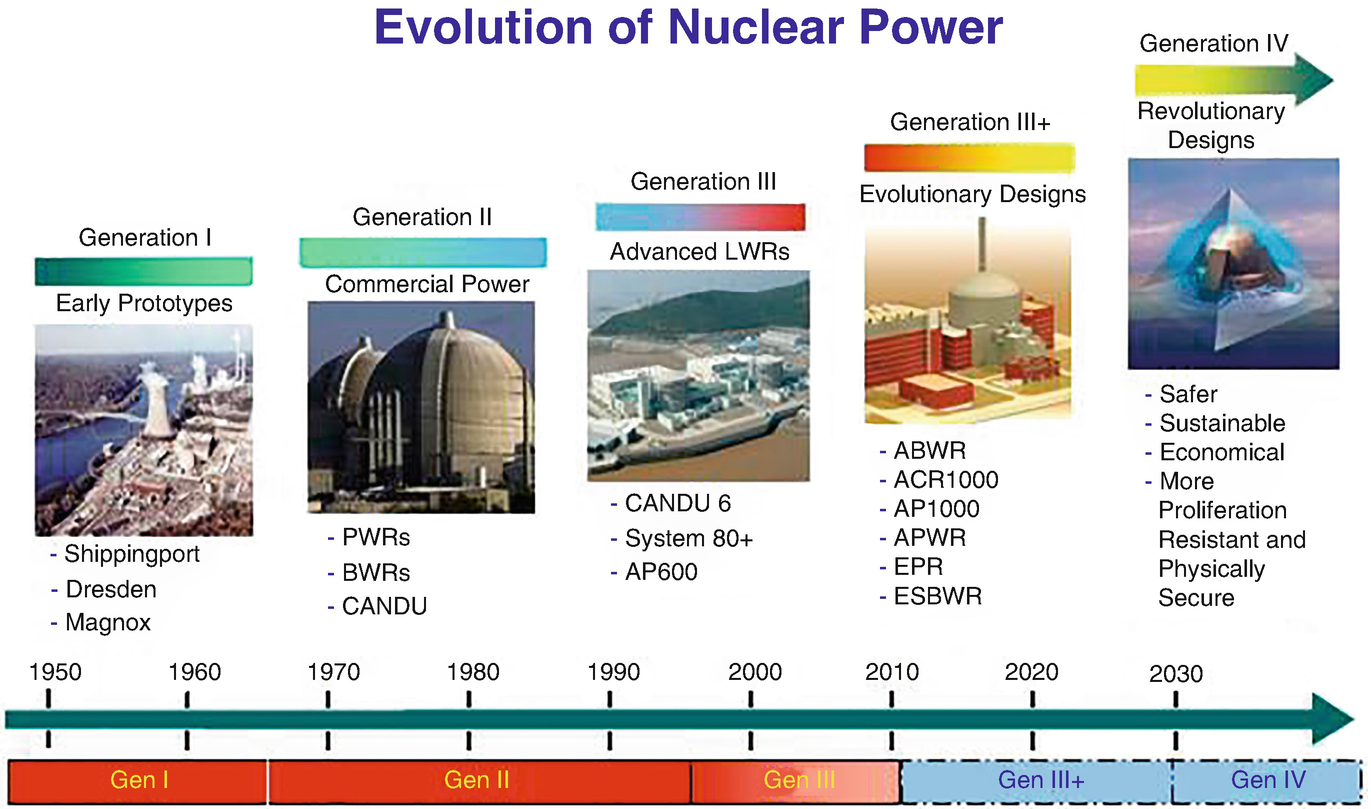 Nuclear Power Plants | SpringerLink