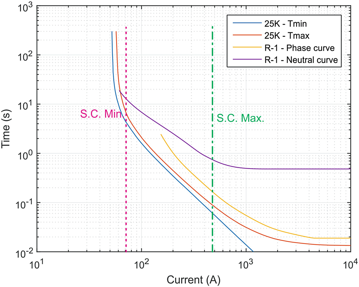 Protection Systems Springerlink Figure 1 Variants Of Circuit Breaker Tripping Curves Fig 516