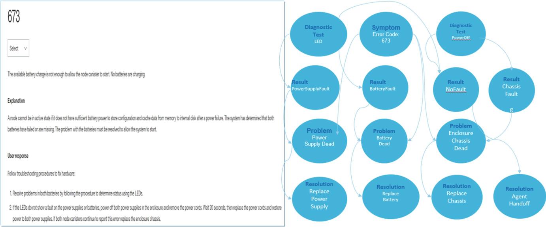 Conversational IT Service Management   SpringerLink