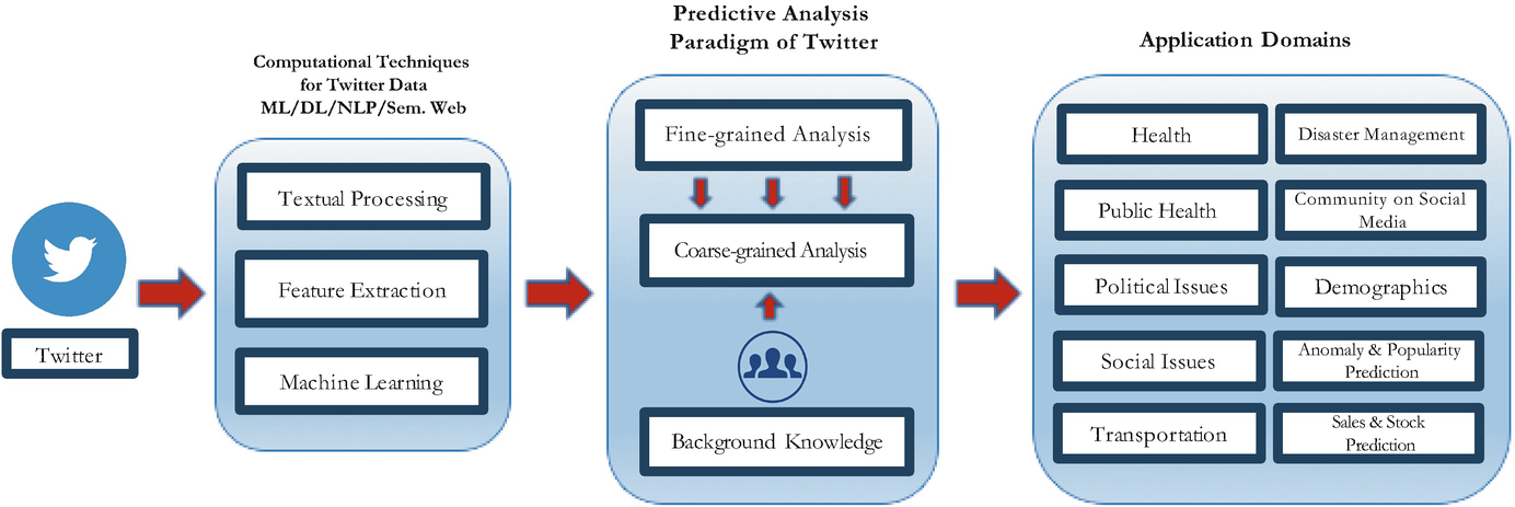 Predictive Analysis on Twitter: Techniques and Applications