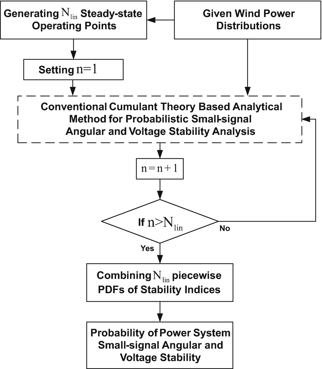 Probabilistic Analysis Of Small Signal Stability A Power System Consider The Rc Circuit Below Using Timedomain Derivethe Open Image In New Window