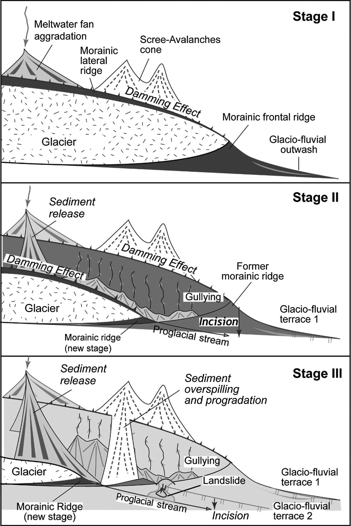 klotz and forsyth glacial terrace