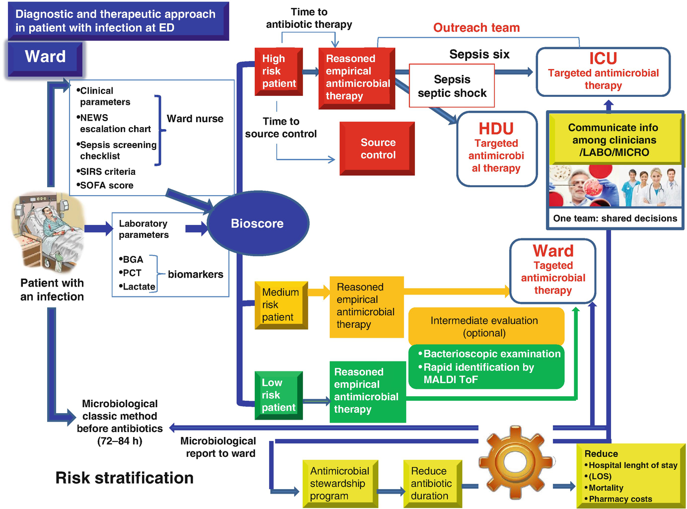 Diagnosis and Management of Sepsis and Septic Shock: An