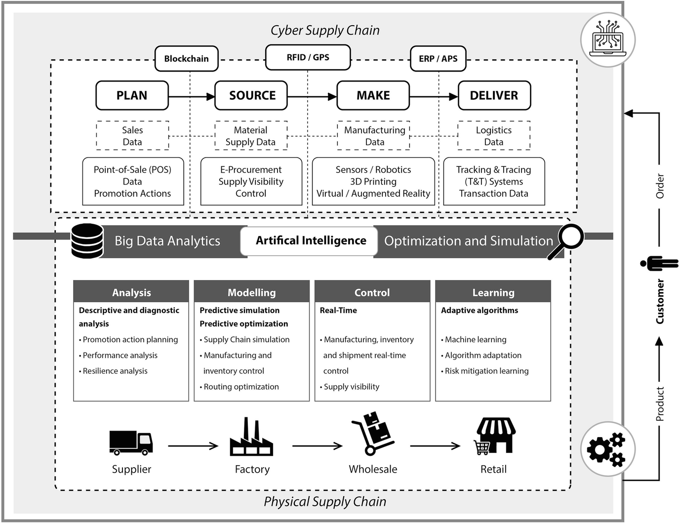 Digital Supply Chain, Smart Operations and Industry 4 0