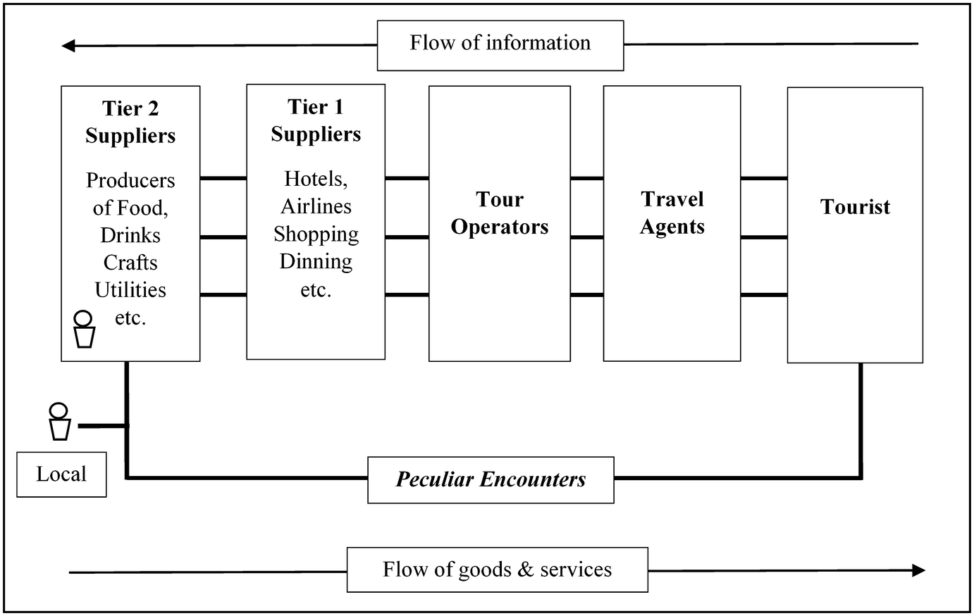 Designing a Sustainable Tourism Supply Chain: A Case Study from Asia