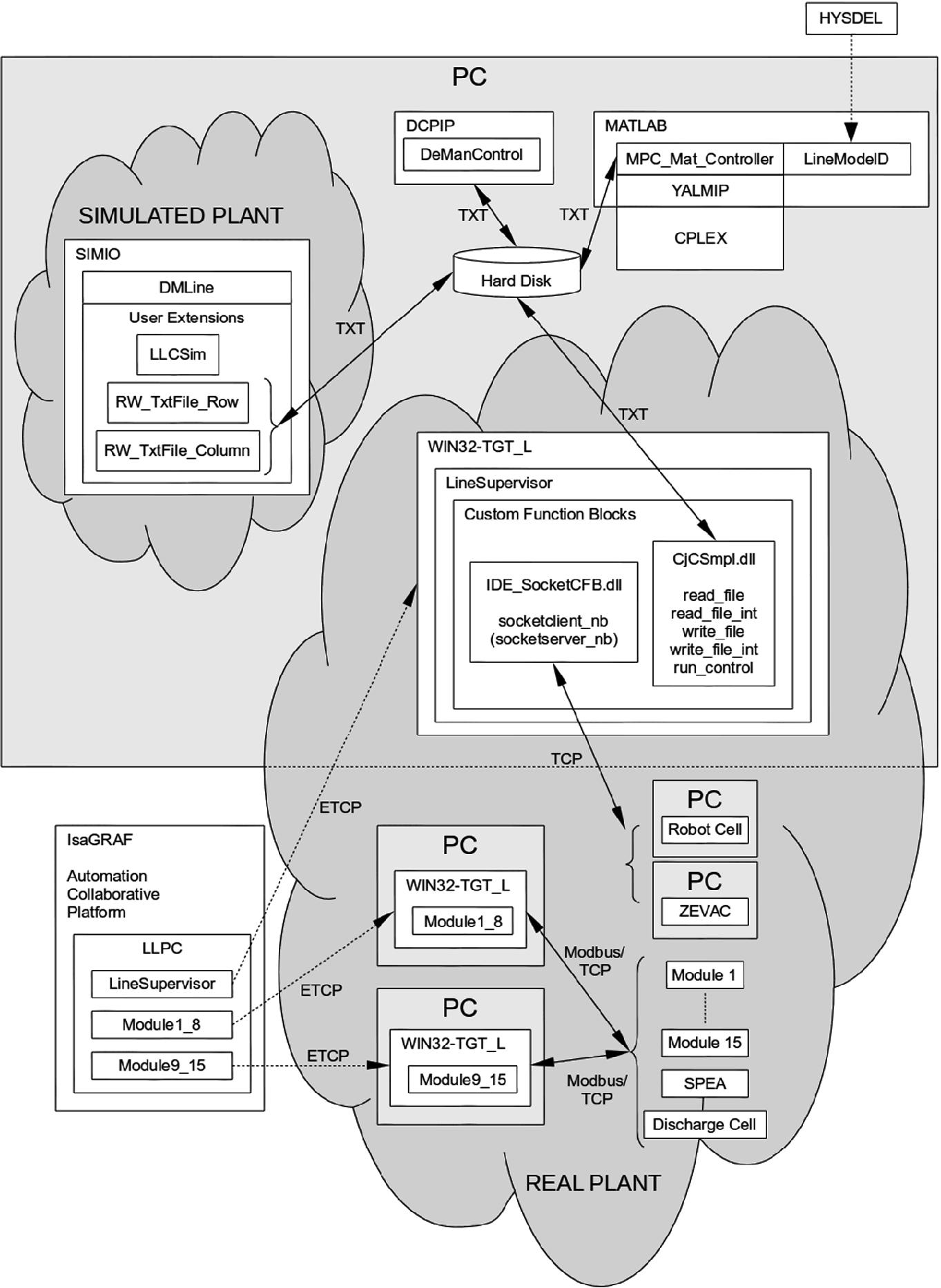 Model Predictive Control Tools for Evolutionary Plants