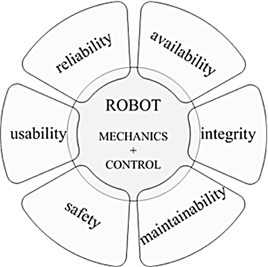 Systemic Approach For The Definition Of A Safer Human Robot
