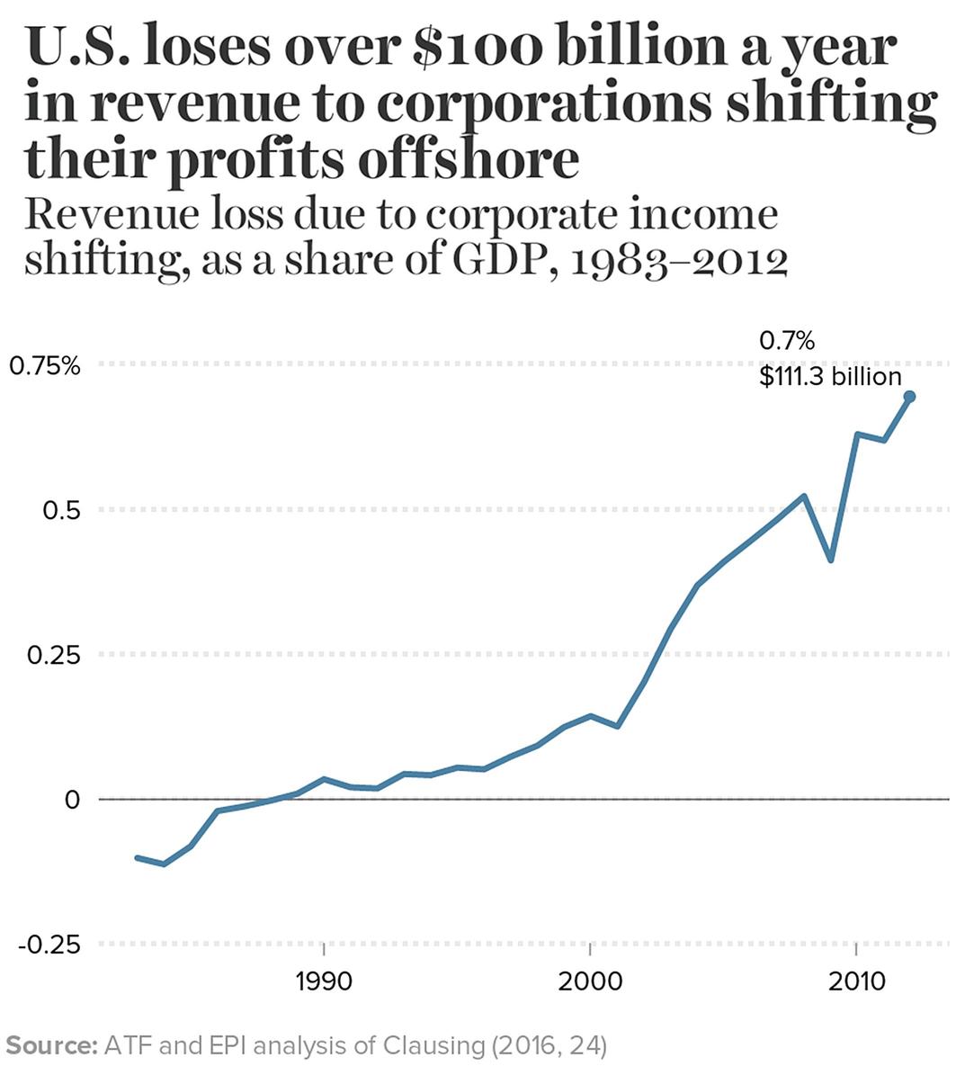 Exposing Corporate Tax Dodgers | SpringerLink