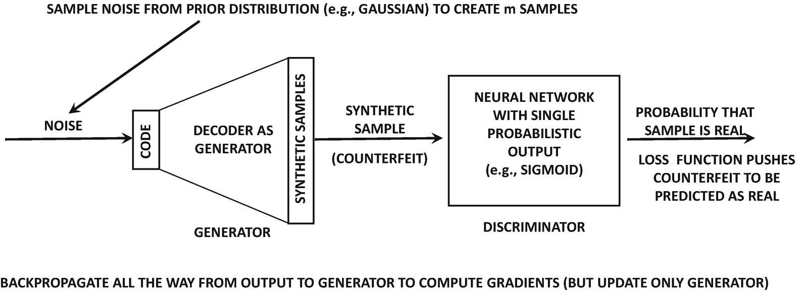Advanced Topics in Deep Learning | SpringerLink