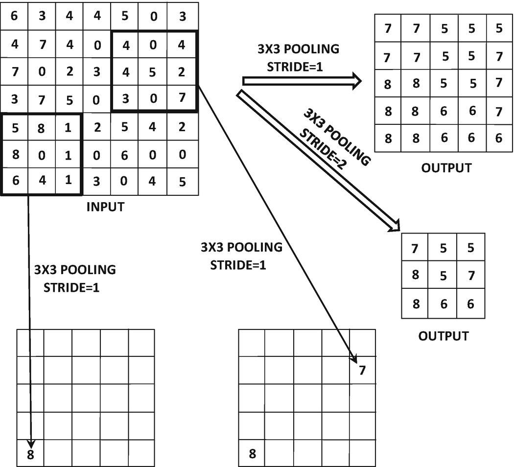 Convolutional Neural Networks   SpringerLink