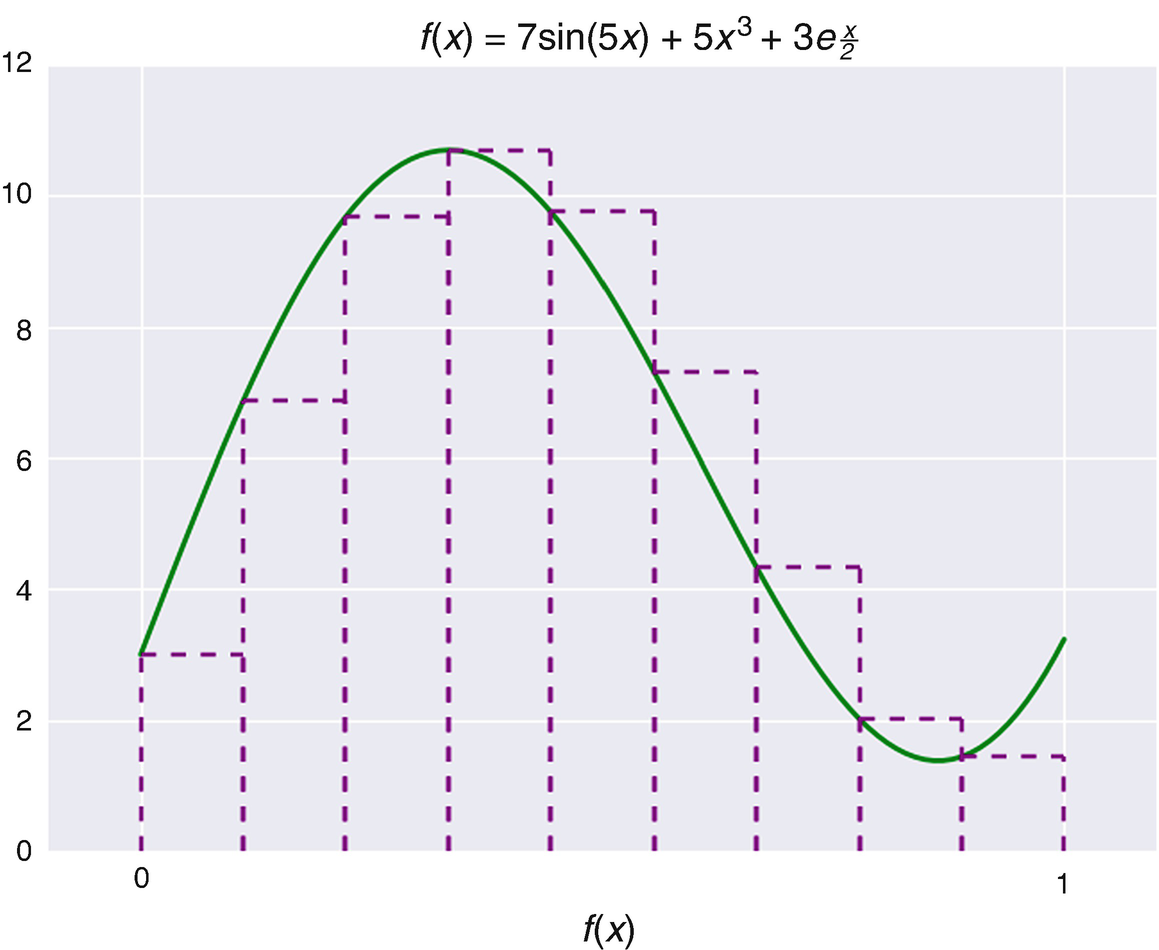 Monte Carlo Methods | SpringerLink