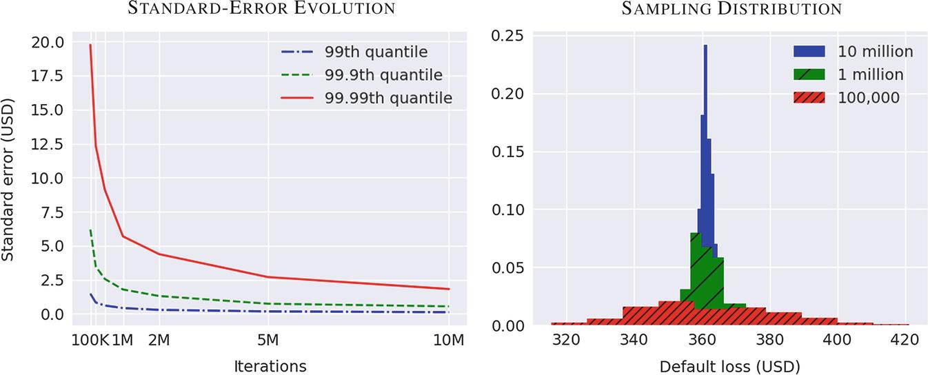 Monte Carlo Methods | SpringerLink