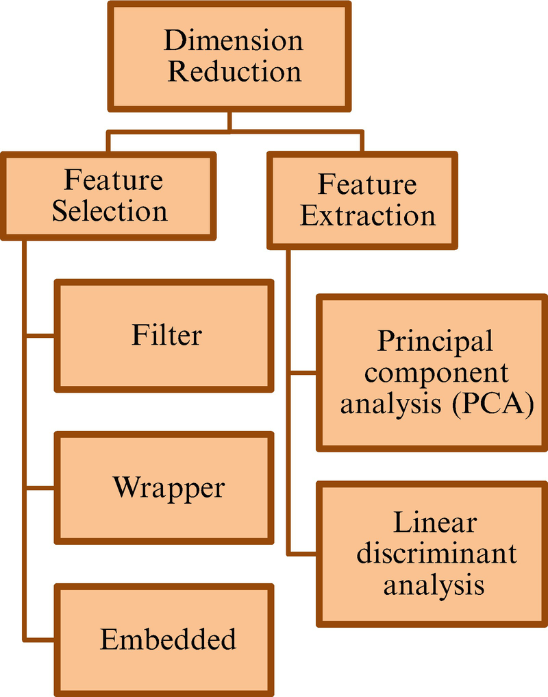 Dimension Reduction for Big Data Analytics in Internet of