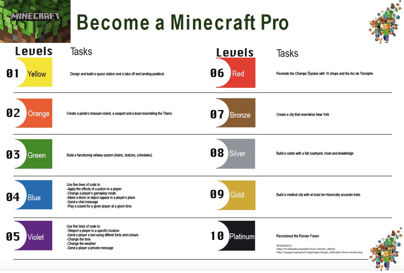The Educational Impacts of Minecraft on Elementary School Students