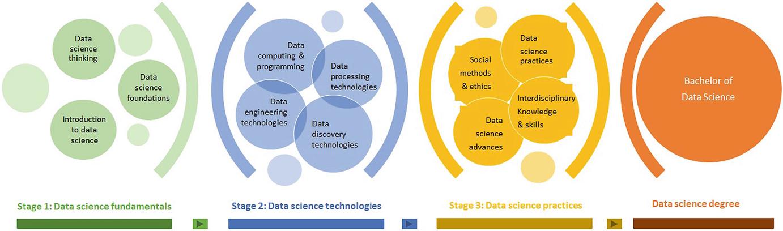 Data Science Education | SpringerLink