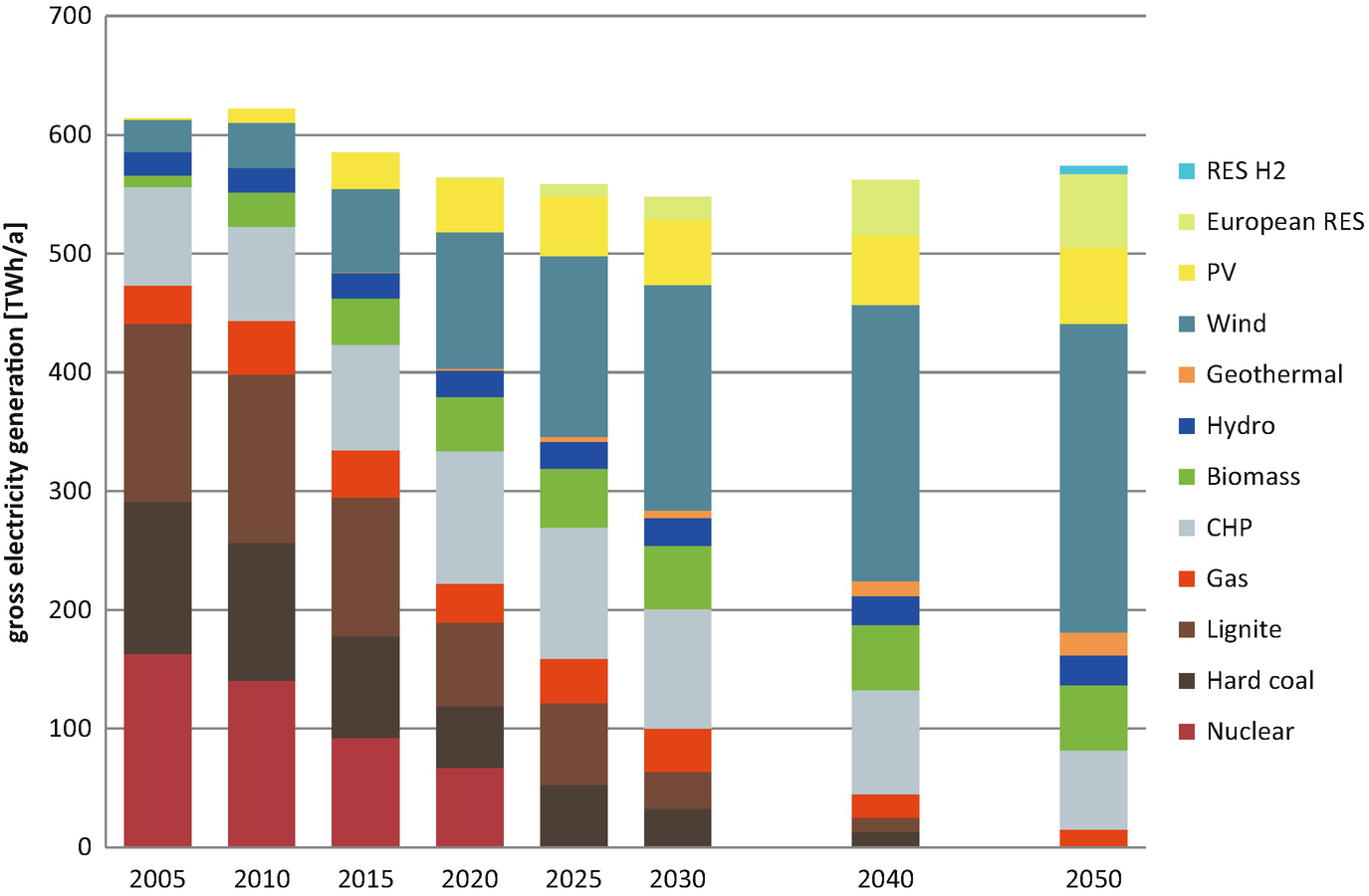 Greenhouse Gas Emission Reductions and the Phasing-out of Coal in Germany |  SpringerLink