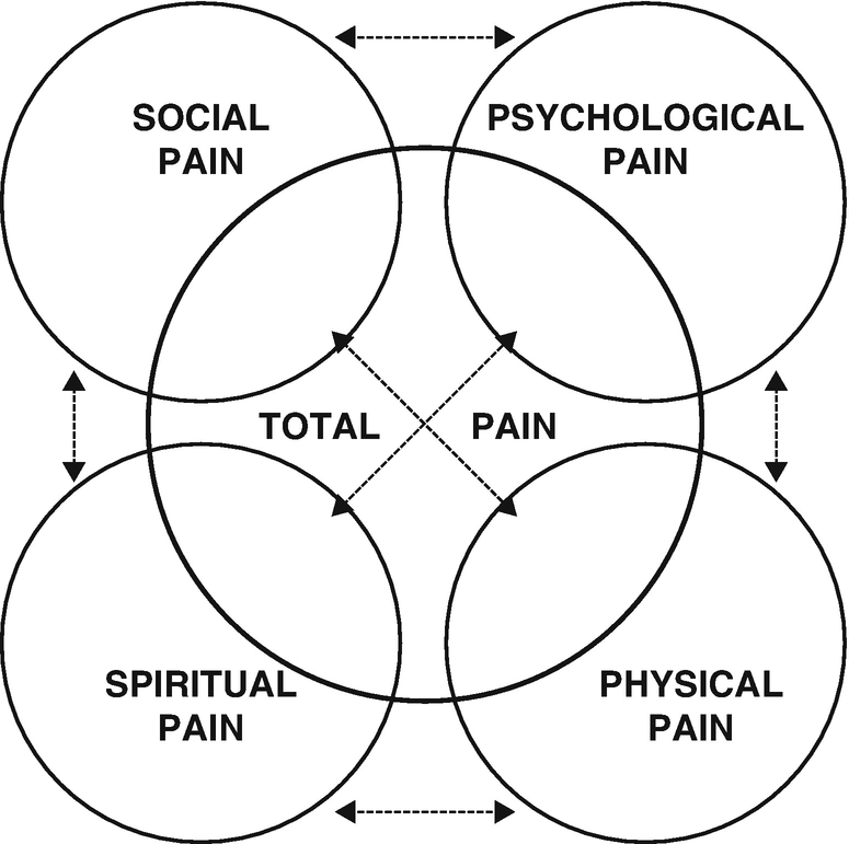 Assessment of Pain: Tools, Challenges, and Special Populations