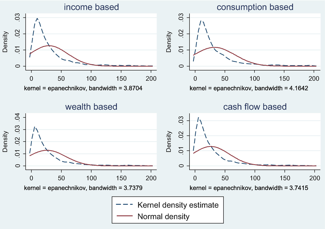 Simulation of Tax Incidence and Redistribution Effects of