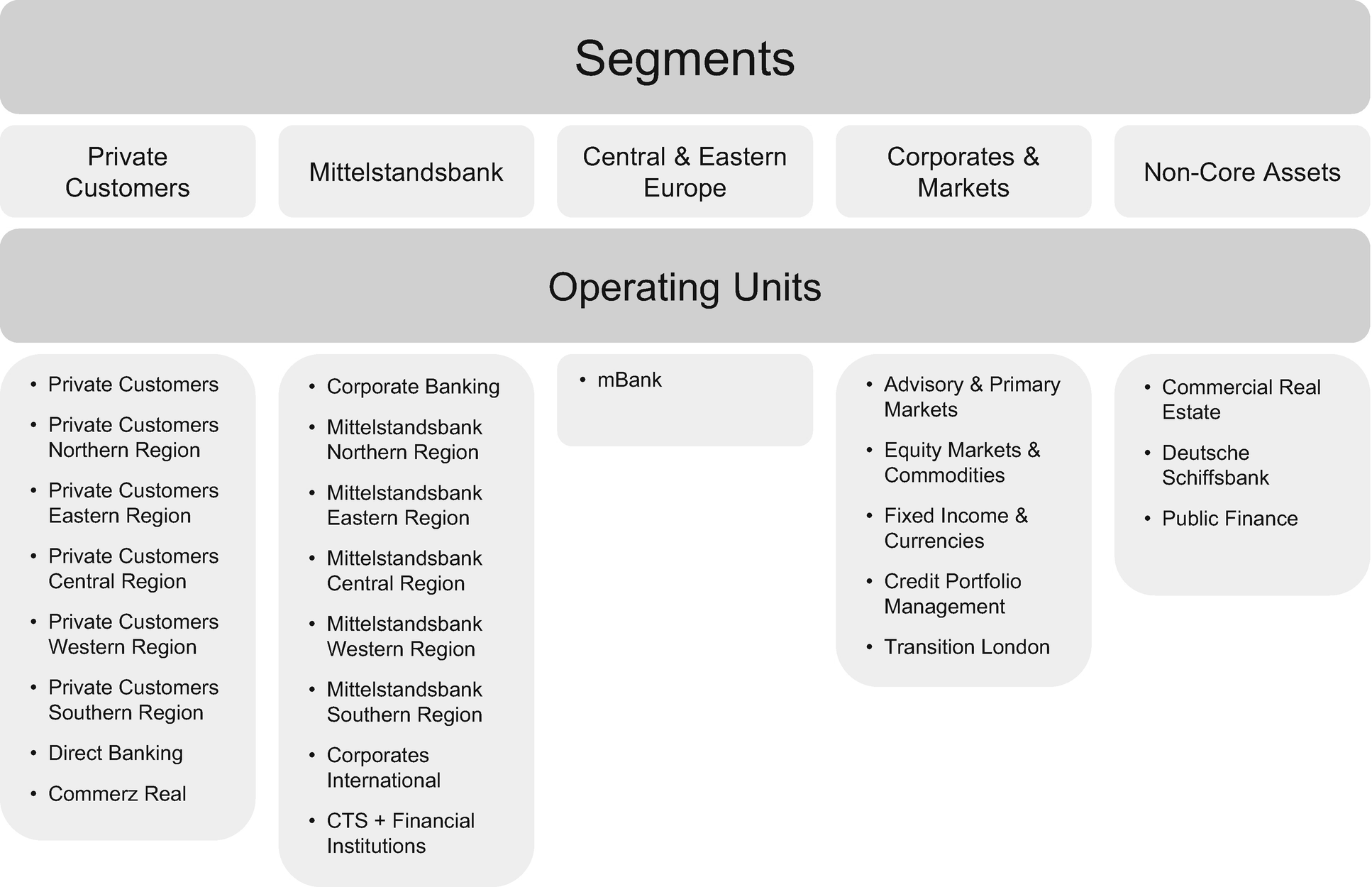 Case: UBS—Acquisition of Commerzbank AG as a Possible Growth