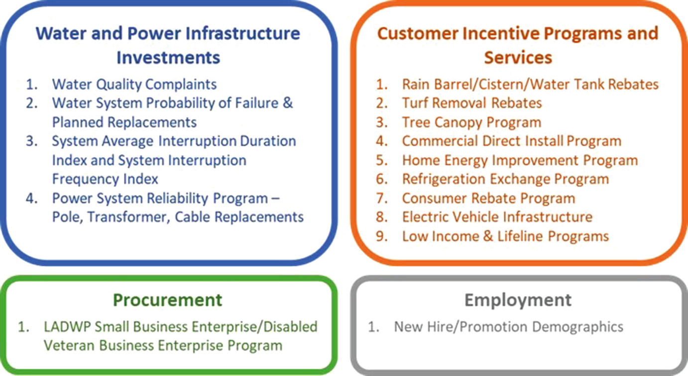 """The Third """"E"""": LADWP's Commitment to Equity Ensures First"""