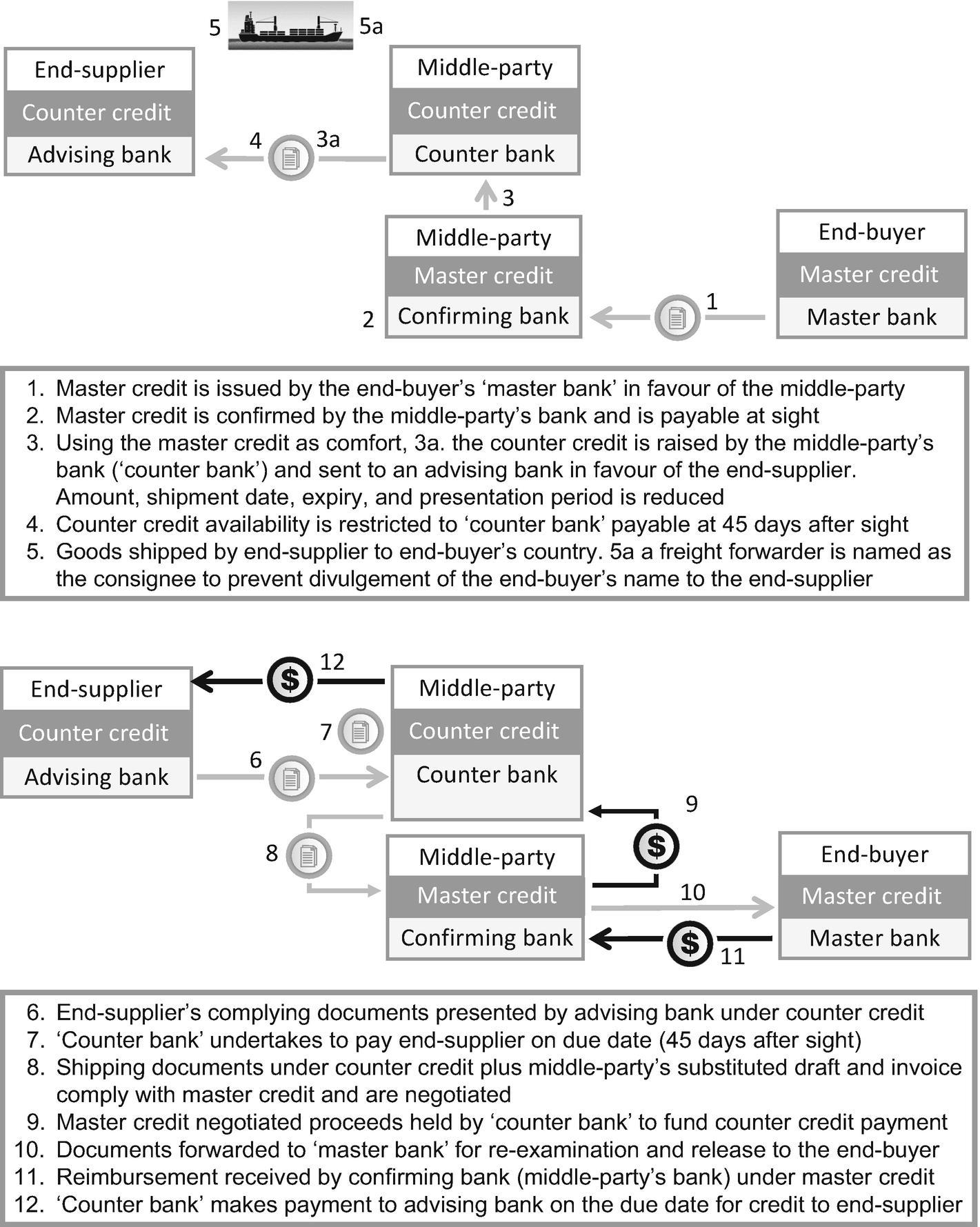 Special Types of Letters of Credit   SpringerLink