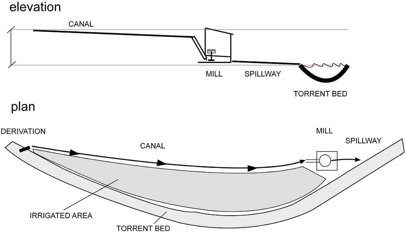 Water Management And Irrigation In Medieval Mediterranean