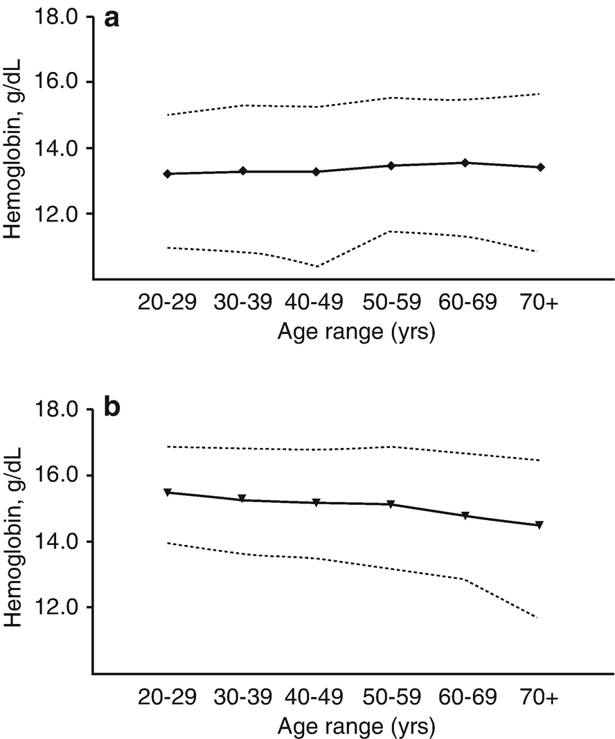 Approach to Anemia in the Elderly   SpringerLink