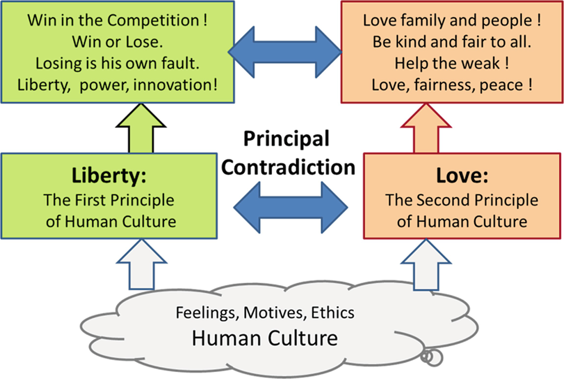 TRIZ/CrePS Approach to the Social Problems of Poverty: 'Liberty vs. Love'  Is Found the Principal Contradiction of the Human Culture | SpringerLink