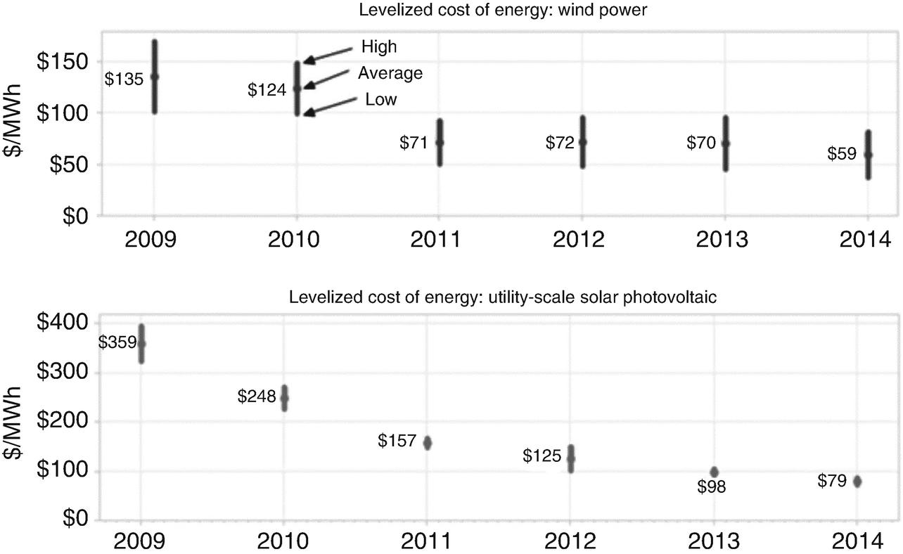 Energy Security | SpringerLink