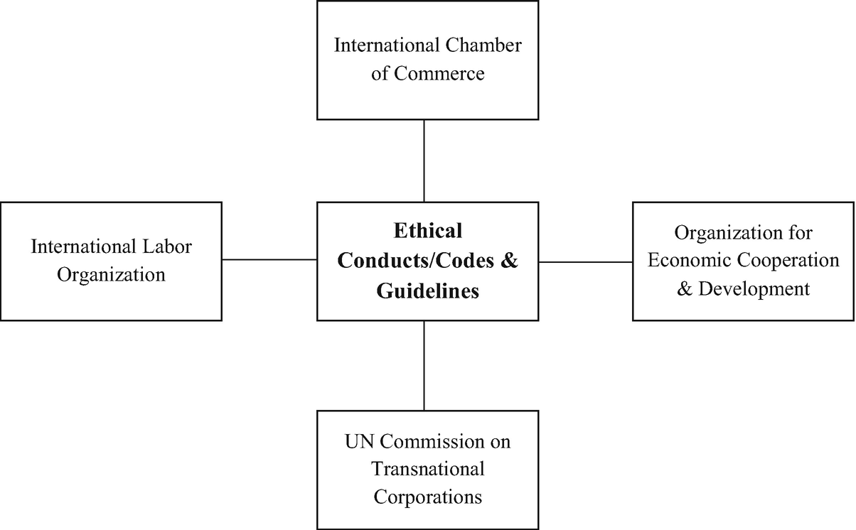 Socio-Ethical Issues and International Management | SpringerLink