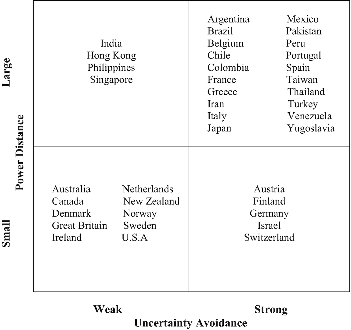 Managerial Leadership and Motivation in an International