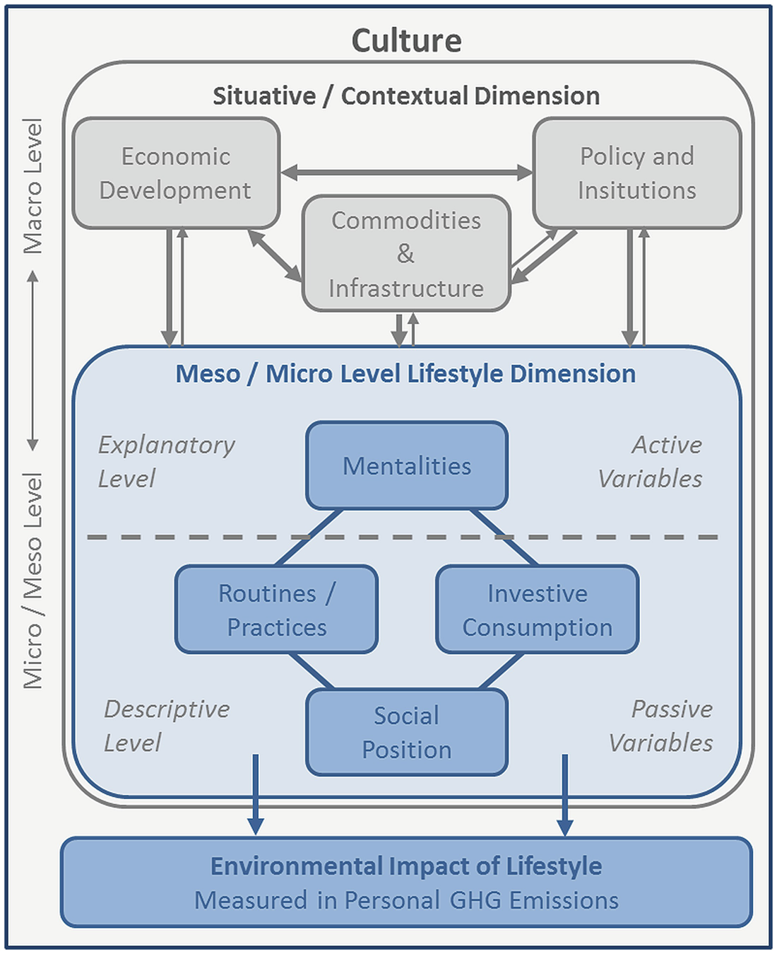 Conceptualisation and Operationalisation – A Social Geography of
