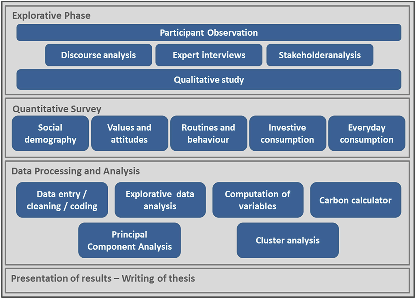 Conceptualisation and Operationalisation – A Social