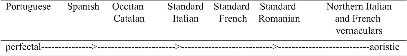 The Linguistic Expression of Temporal Reference | SpringerLink