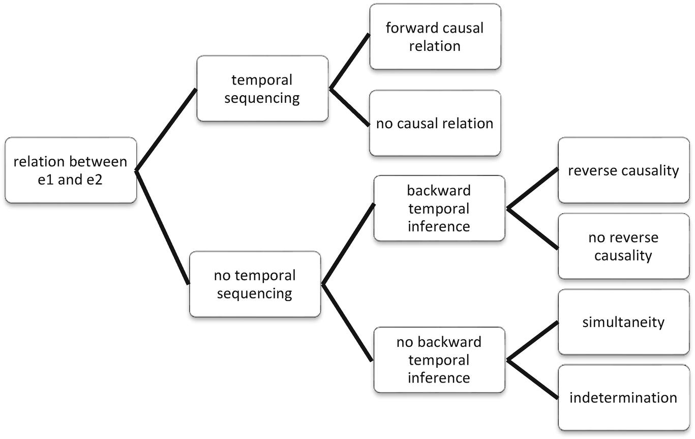 Formal Semantic-Discursive and Pragmatic Assessments of