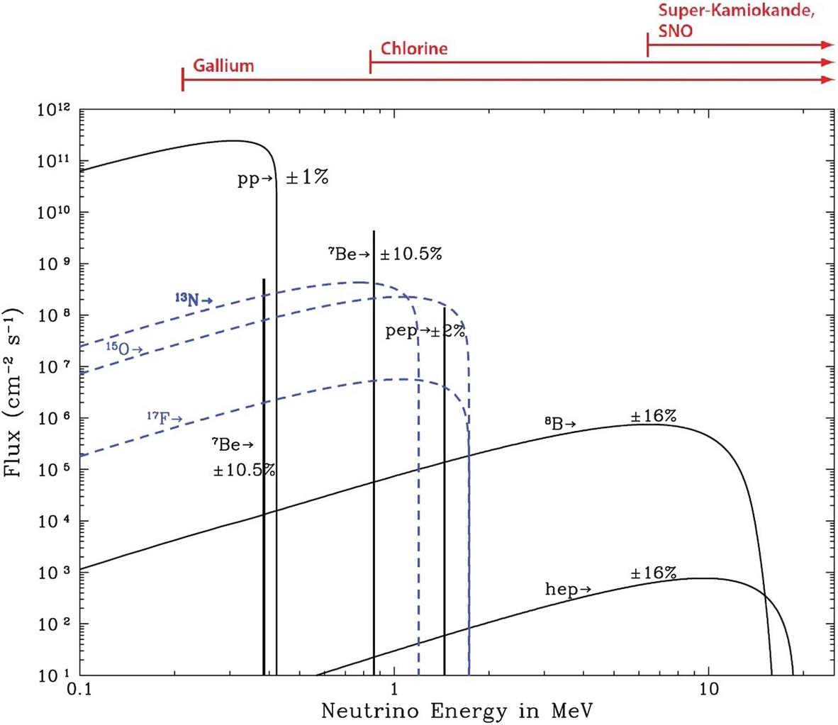 Low-Energy Neutrino Physics and Astrophysics | SpringerLink