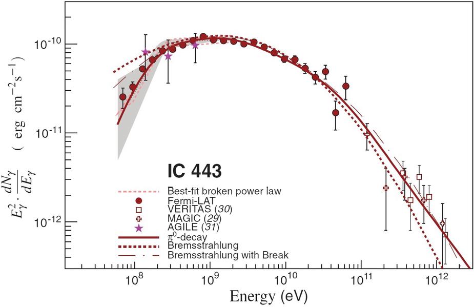 The TeV Sky and Multiwavelength Astrophysics | SpringerLink