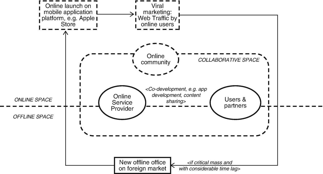 Service Markets: Digital Business Models and International