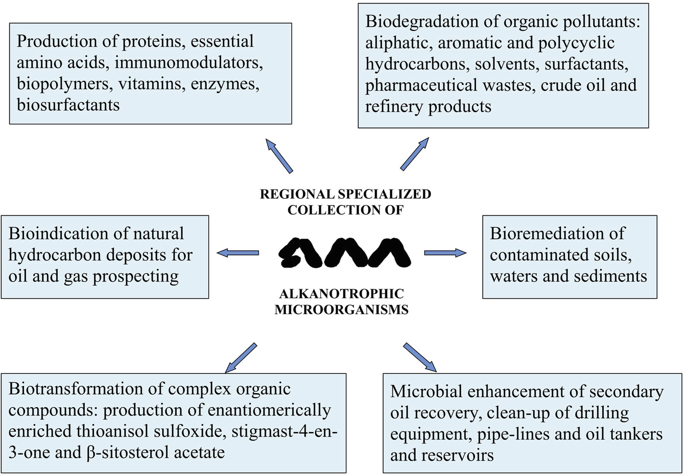 Specialized Microbial Resource Centers: A Driving Force of