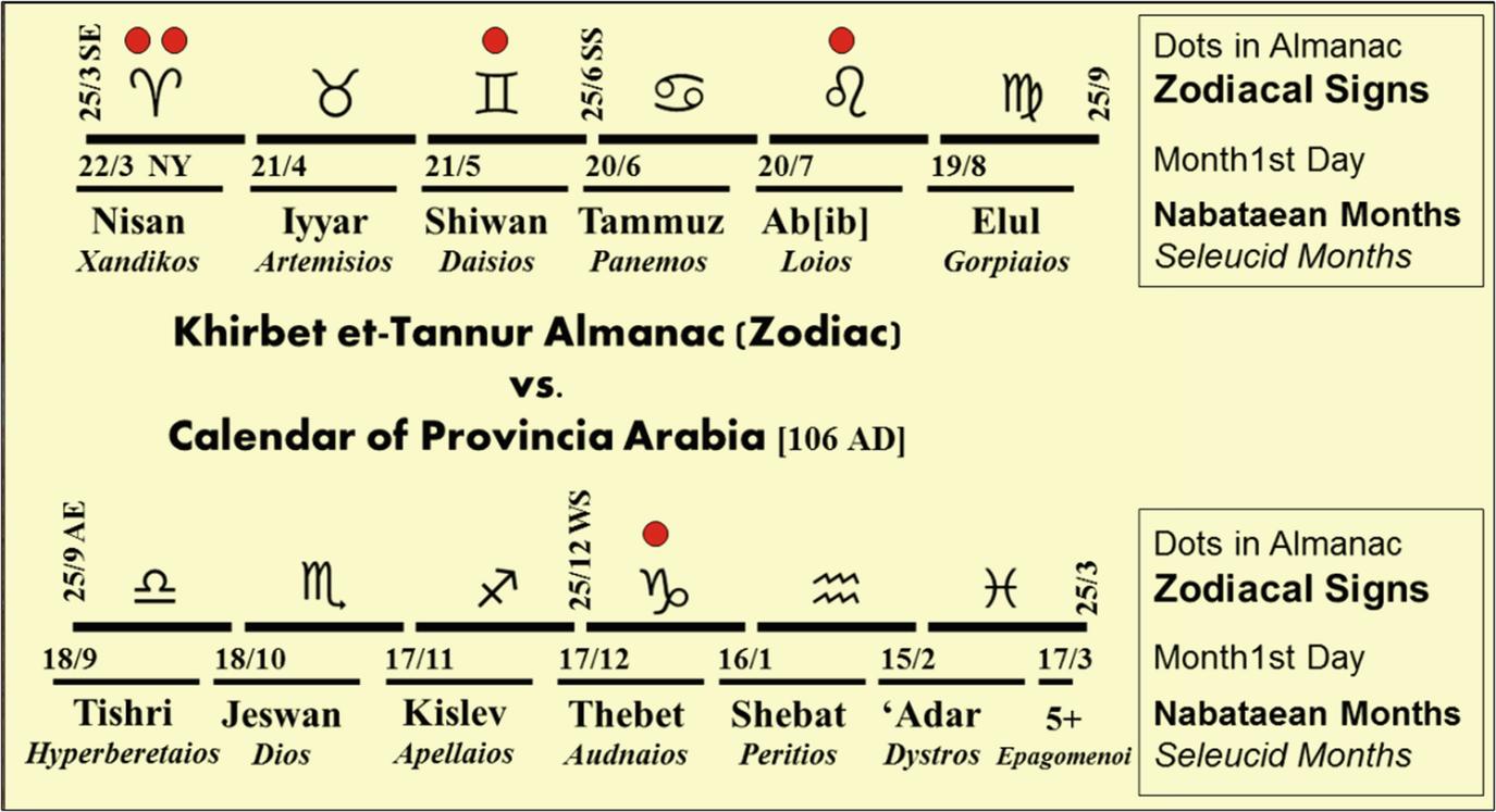 Arabia Adquisita: The Romanization of the Nabataean Cultic