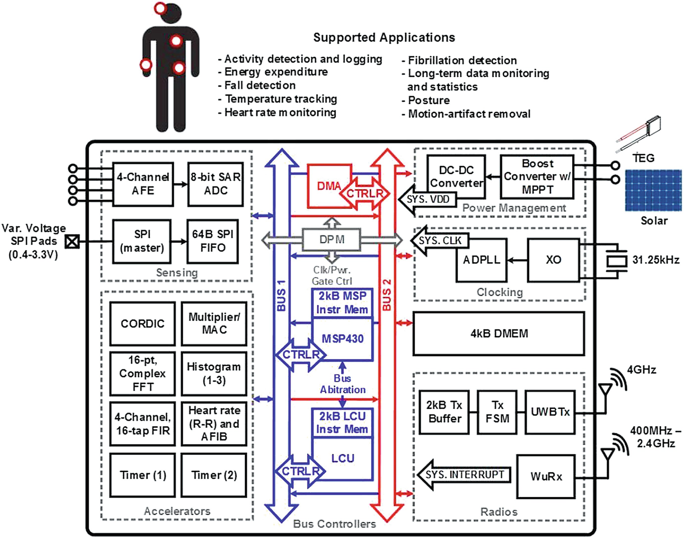 Background On Ecg Processing Springerlink Heart Rate Monitor Schematic Open Image In New Window