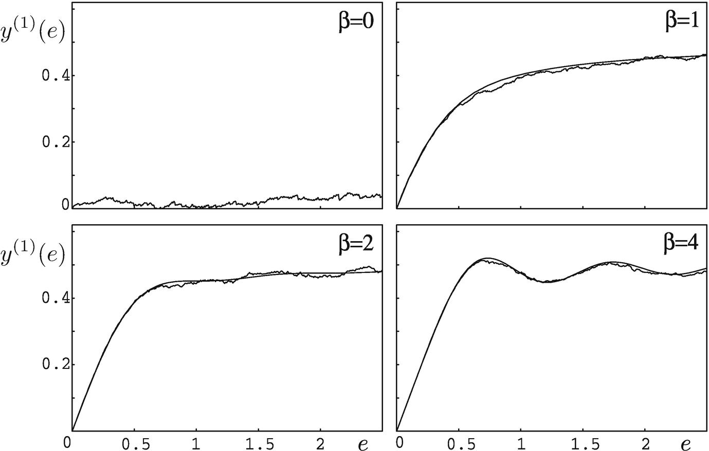Random-Matrix Theory | SpringerLink