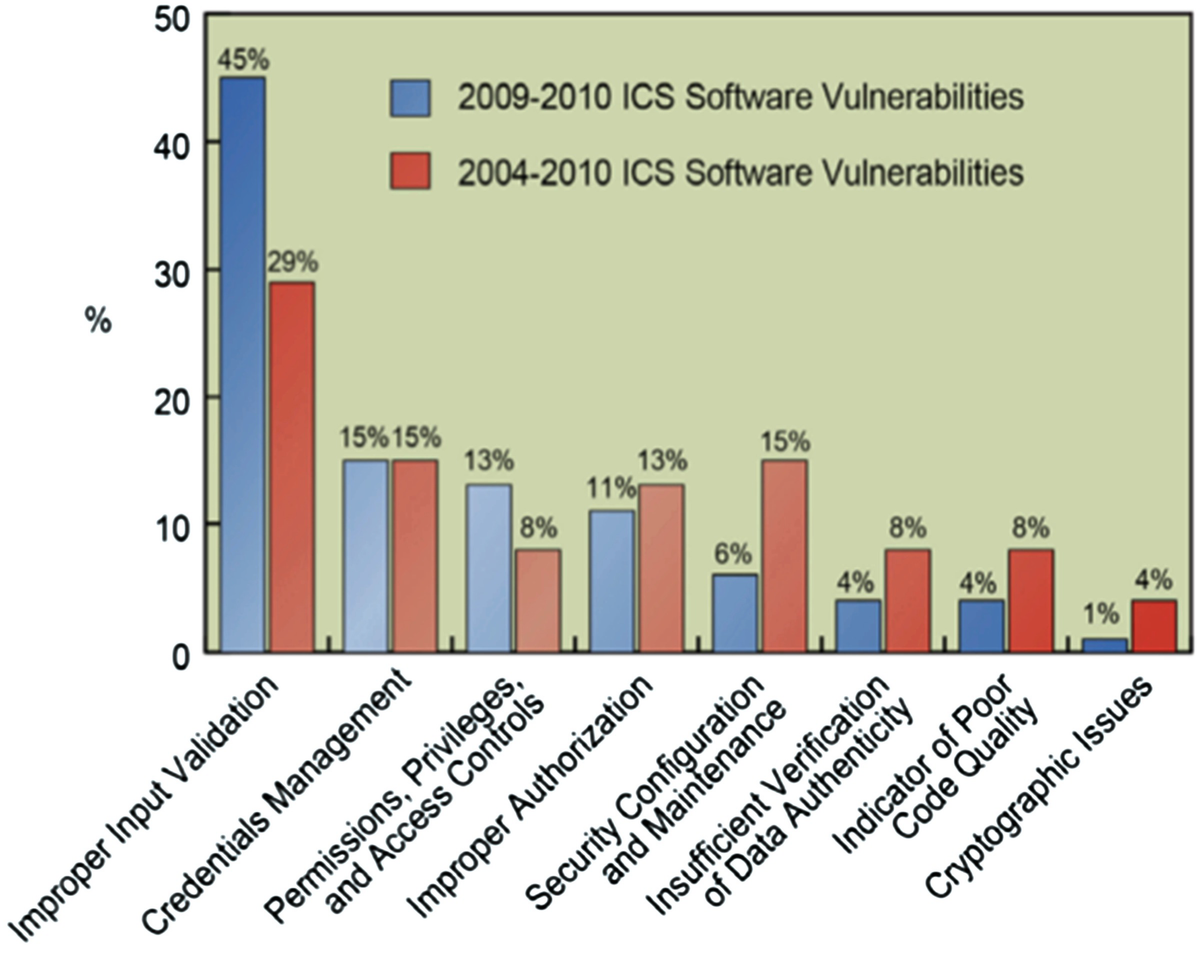 Catastrophic Cyber-Physical Malware | SpringerLink