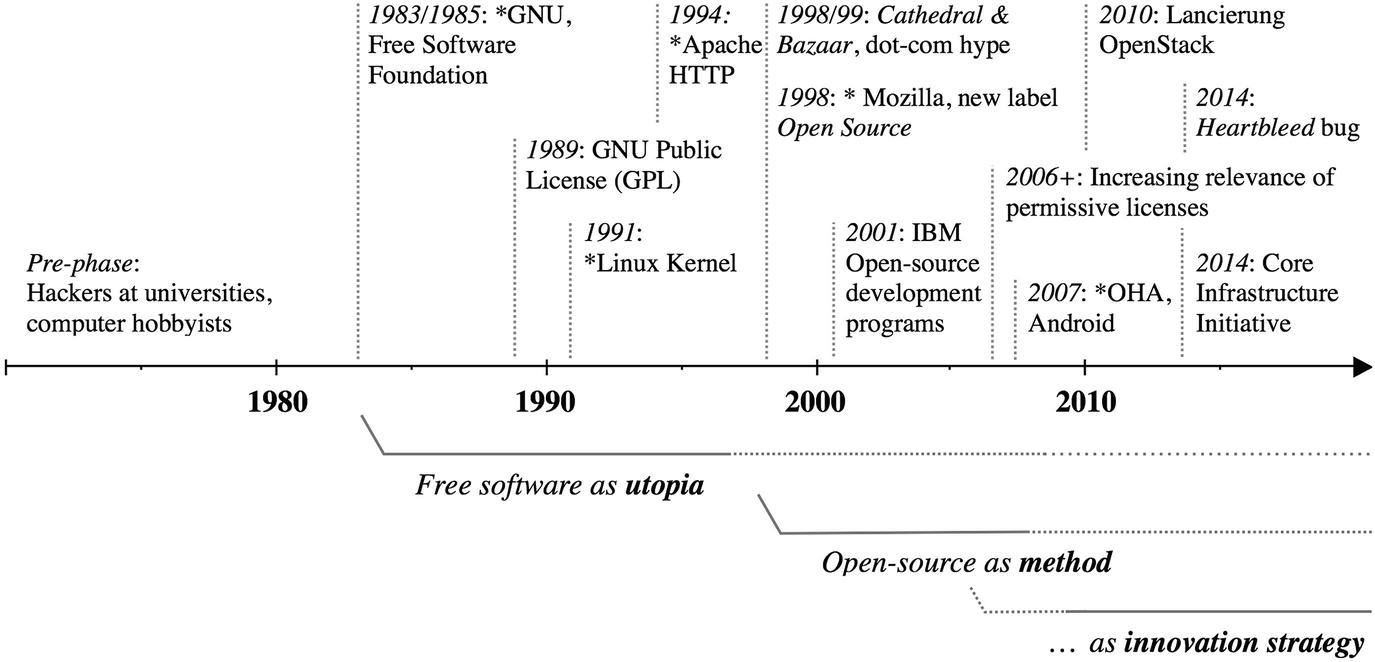 Understanding Open Source Software Communities | SpringerLink
