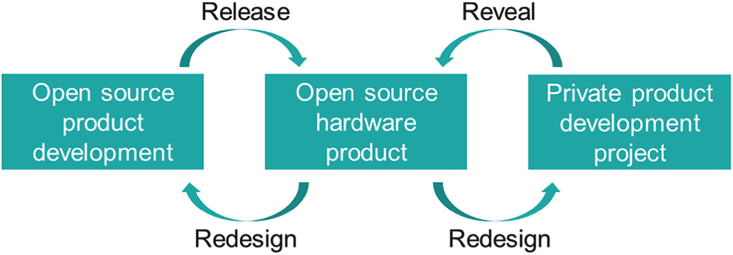 Harnessing the Synergy Potential of Open Source Hardware