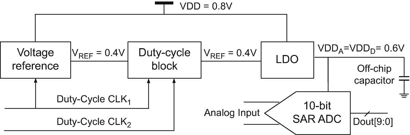 Nanopower SAR ADCs with Reference Voltage Generation | SpringerLink