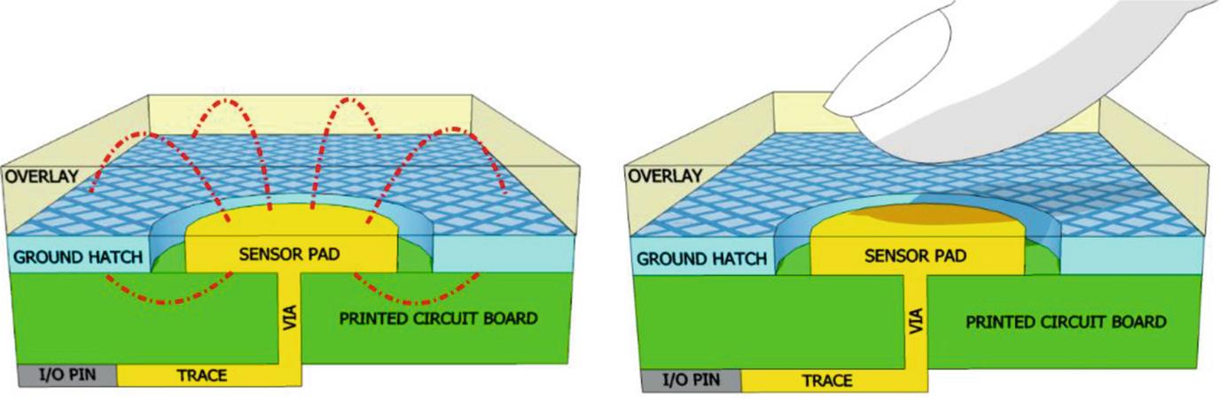 Advanced Capacitive Sensing for Mobile Devices | SpringerLink
