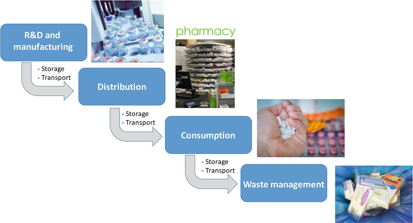 Microalgae for Biodiesel Production and Pharmaceutical